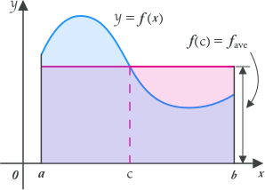 Calculus graph