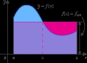 Calculus graph